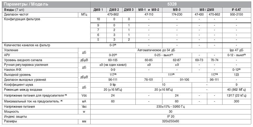 tablica parametrov