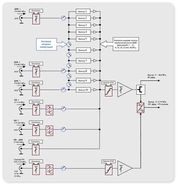 Схема включения головной станции