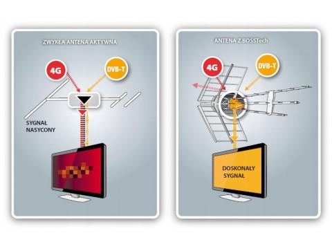 Антени діапазону МВ + ДМВ виробництва іспанської фірми Телевес